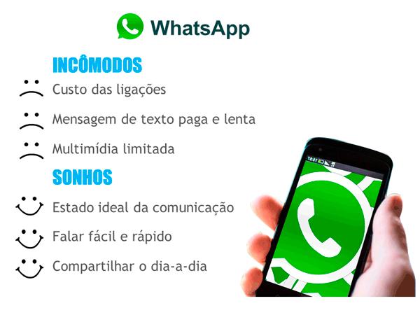 Caso WhatsApp para compreender como vender serviços