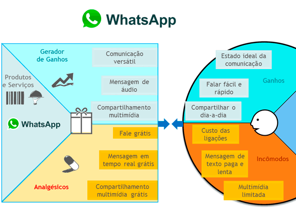 Proposta de valor do WhatsApp mostra fundamentos de como vender serviços