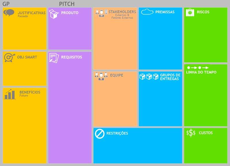 Canvas de projeto exemplifica a inovação em gestão como um dos tipos de inovação
